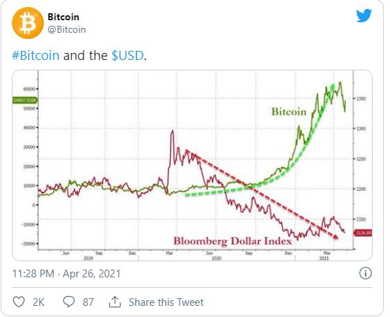 Bitcoin vs. Dolar