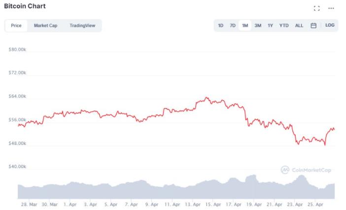 Evoluția Bitcoin în perioada 26 martie - 26 aprilie 2021, conform datelor CoinMarketCap