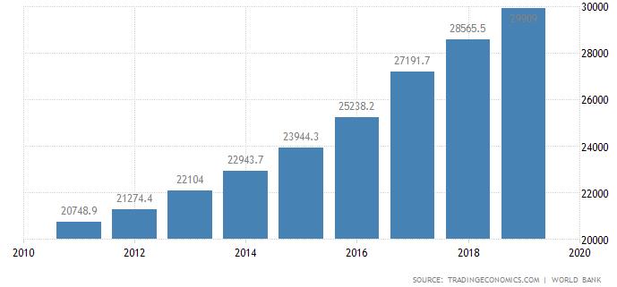 Evoluția PIB pe capita PPC