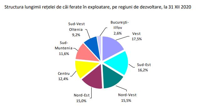 Structura lungimii rețelei de căi ferate în exploatare, pe regiuni de dezvoltare
